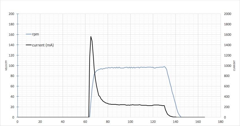 motor_rpm_current.jpg