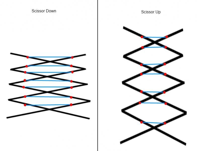 Using elastics in scissors lift and elevators - Technical