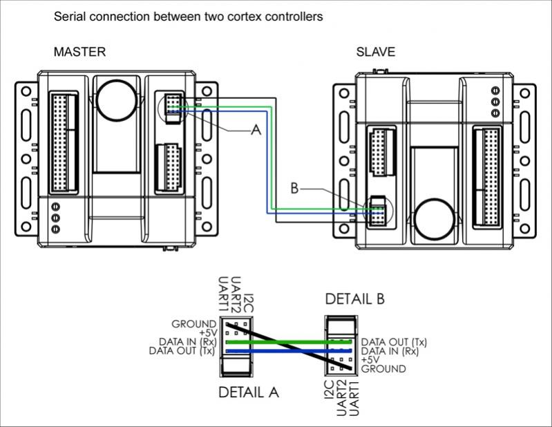 Communicating between two cortex - dual cortex robot