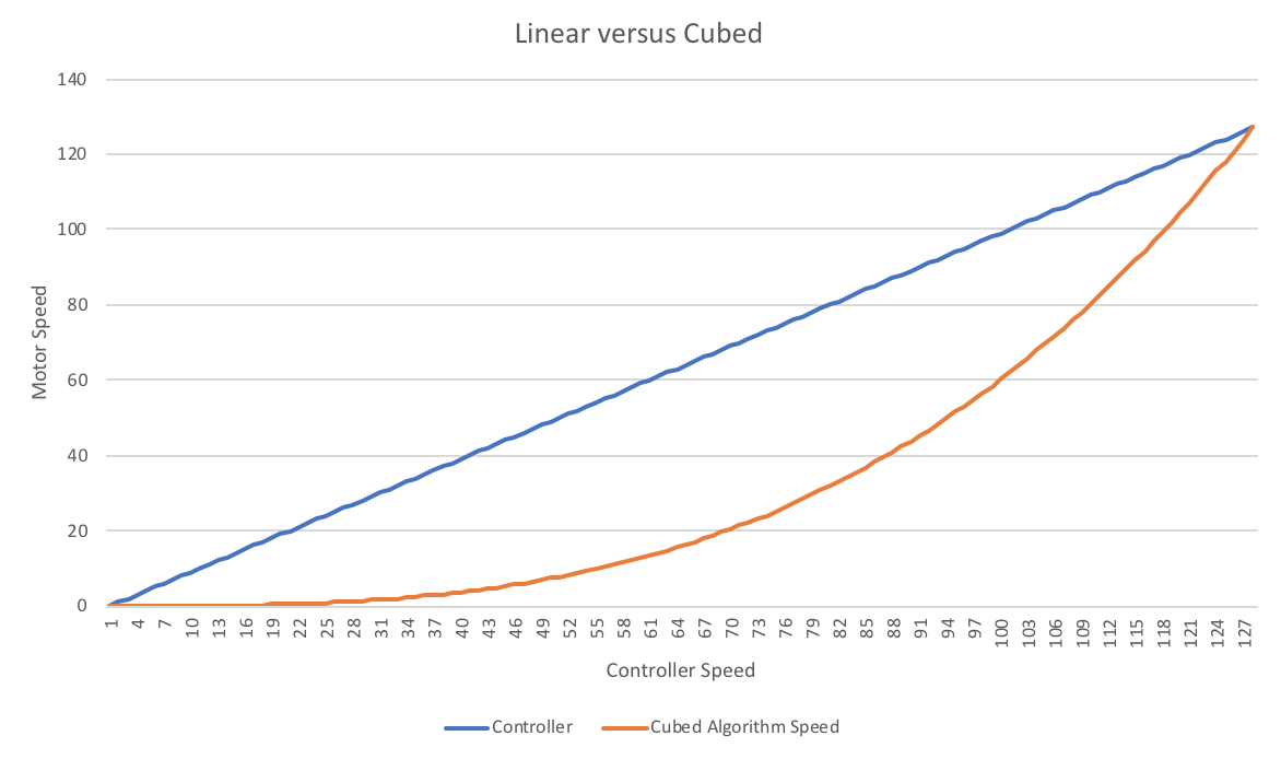 linear-cubed