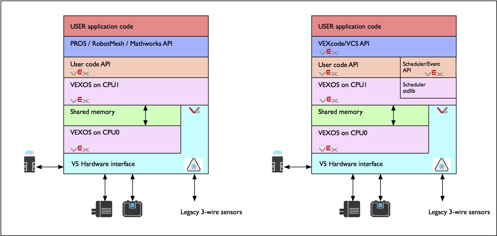 v5_system_arch