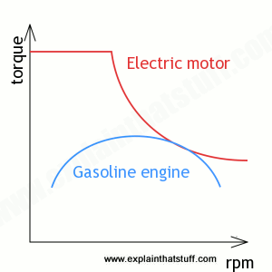 electric-motor-gas-engine-torque.png