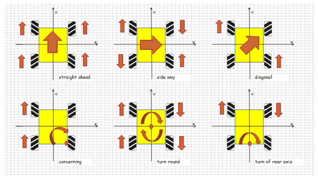 wheel-rotations