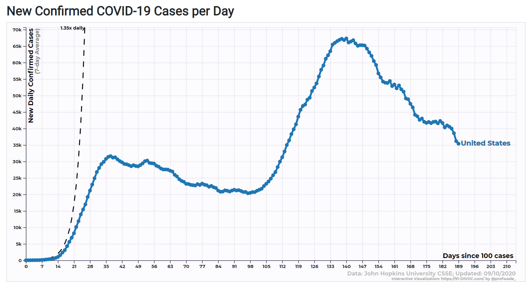 new reported cases