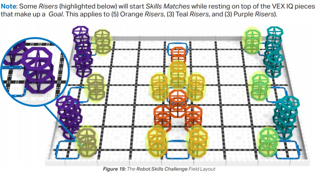 VEX IQ 2020-2021 Highlighting which risers are on the rim of goals Game manual
