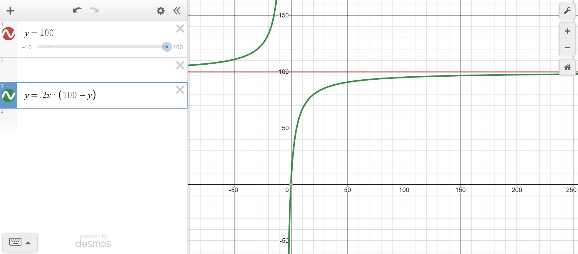 p graph