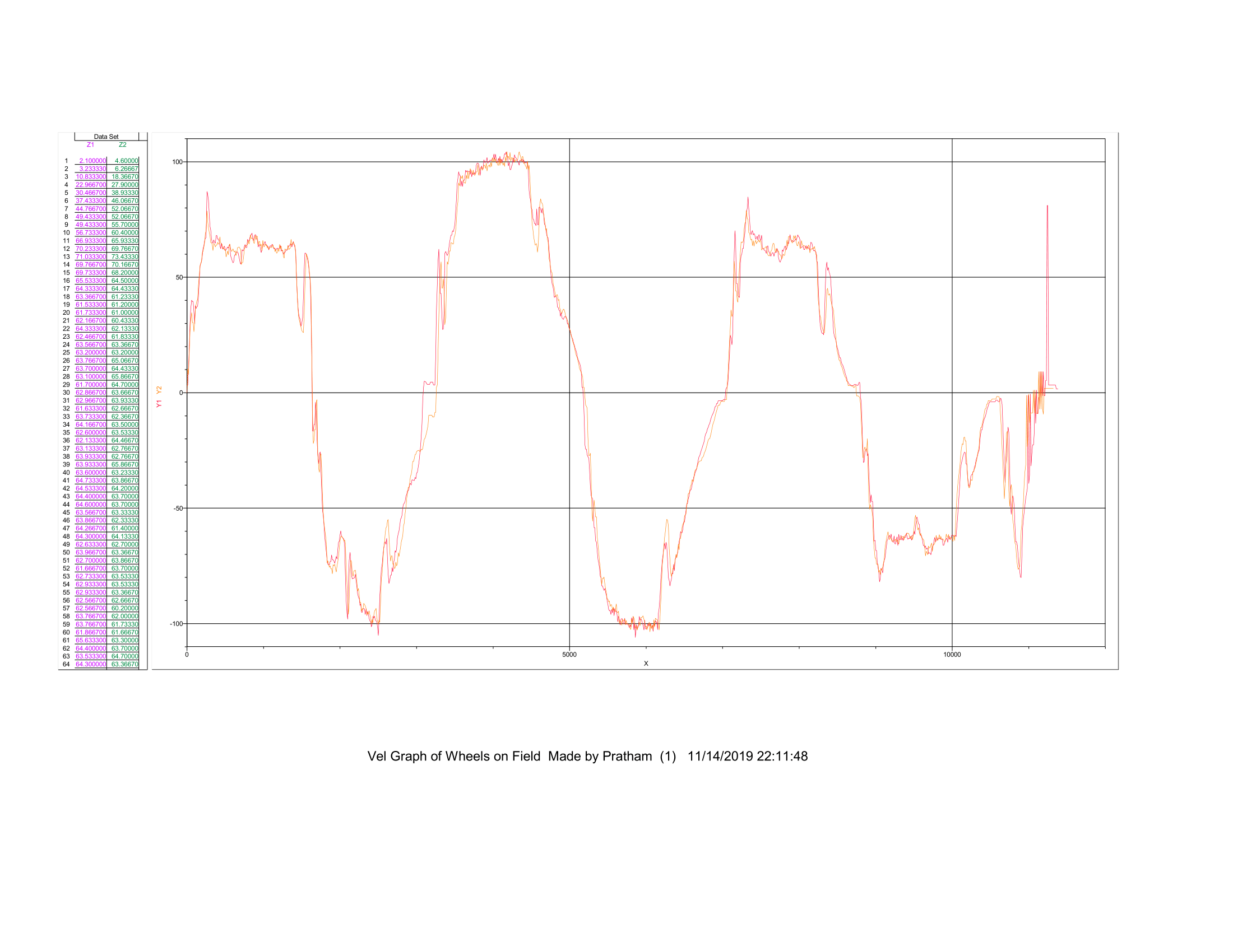 vel_graph_of_wheels_on_field-1